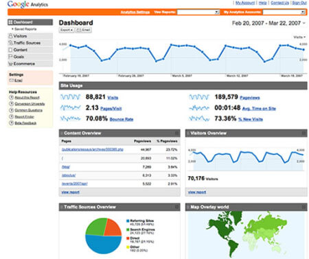 This image displays the dashboard for Google Analytics and portrays relevance to branding, strategy and social media.