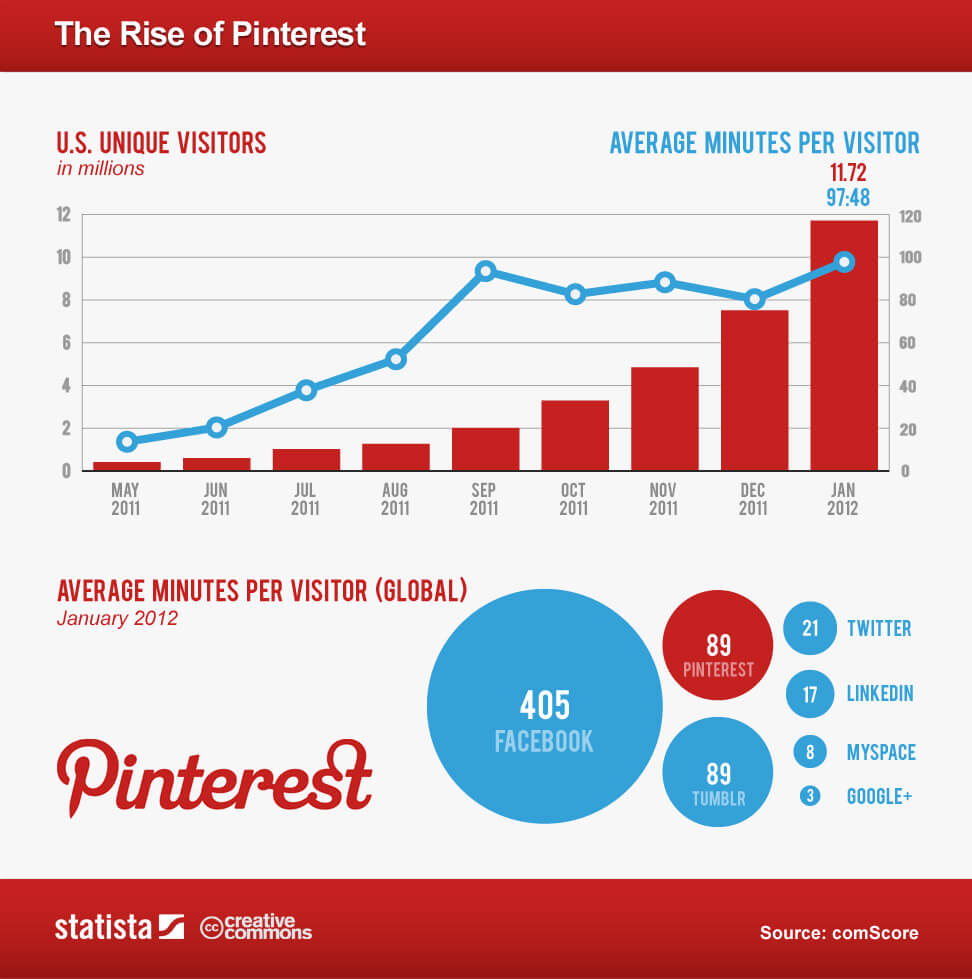 A Pinterest graph that shows an upward trend in the amount of time US users spend on Pinterest increasing over the years and that Pinterest is second longest visited social media platform in the US.