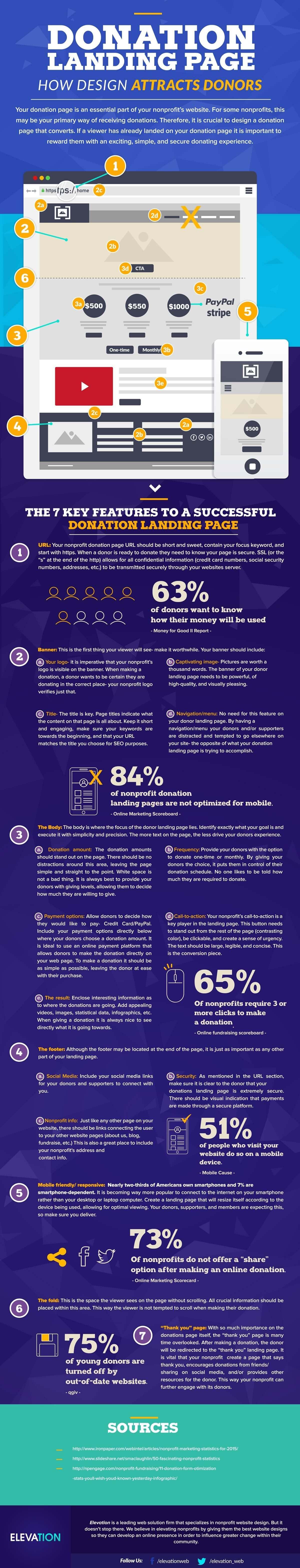 Nonprofit Website Design Infographic